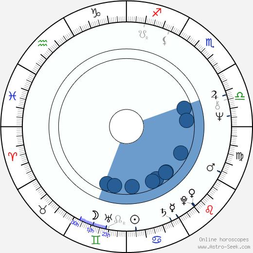 Terence Wynn wikipedia, horoscope, astrology, instagram