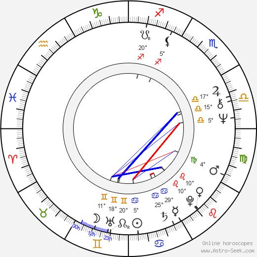 Terence Wynn birth chart, biography, wikipedia 2019, 2020