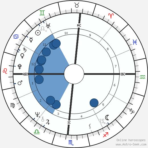 Timothy Getty wikipedia, horoscope, astrology, instagram