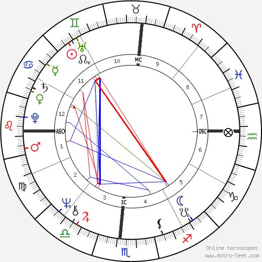 Timothy Getty день рождения гороскоп, Timothy Getty Натальная карта онлайн