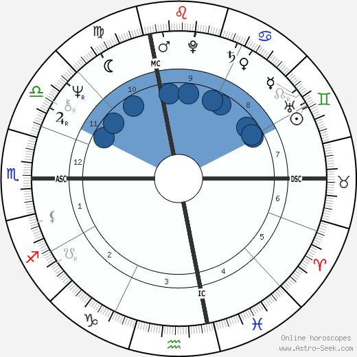 Tony Levin wikipedia, horoscope, astrology, instagram