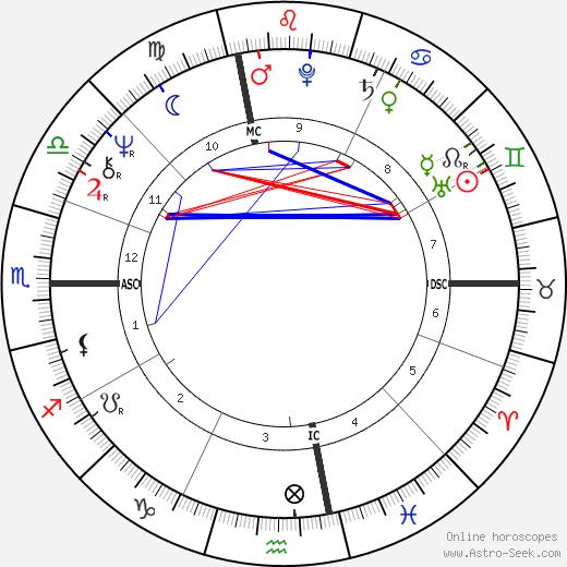Тони Левин Tony Levin день рождения гороскоп, Tony Levin Натальная карта онлайн