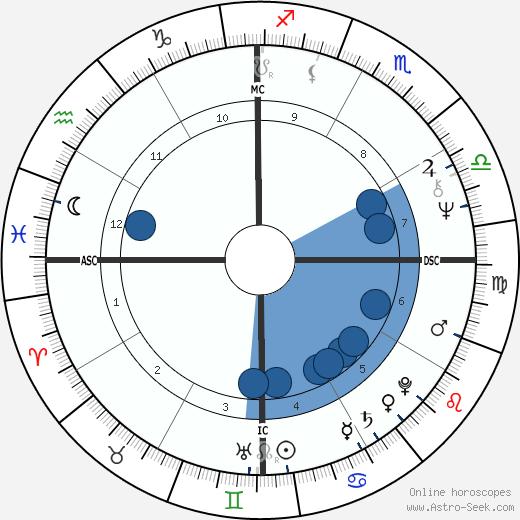 Xanana Gusmao wikipedia, horoscope, astrology, instagram