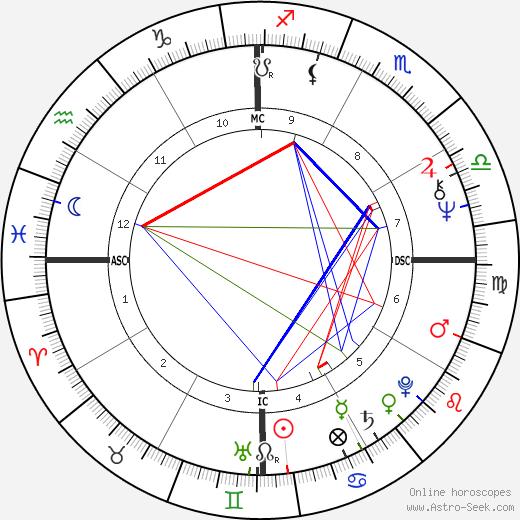 Шанана Гужмау Xanana Gusmao день рождения гороскоп, Xanana Gusmao Натальная карта онлайн