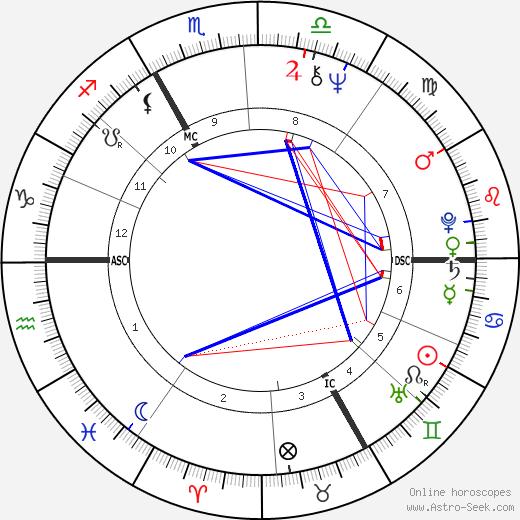 Xavier Gélin tema natale, oroscopo, Xavier Gélin oroscopi gratuiti, astrologia