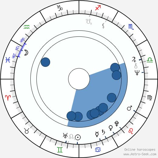 Zülfü Livaneli wikipedia, horoscope, astrology, instagram
