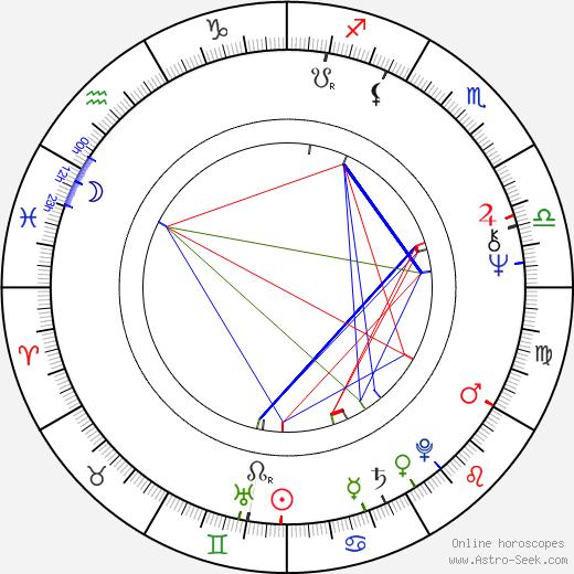 Zülfü Livaneli astro natal birth chart, Zülfü Livaneli horoscope, astrology