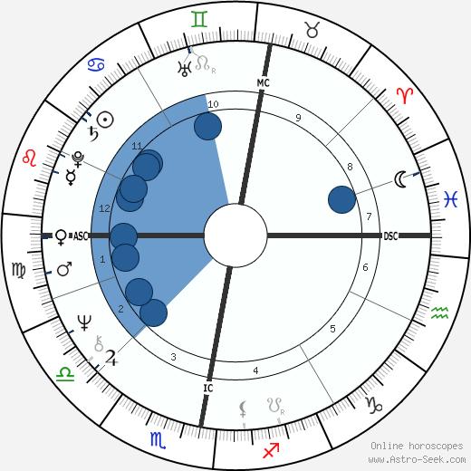Alan Gorrie wikipedia, horoscope, astrology, instagram
