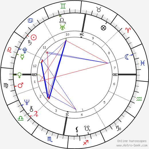 Alan Gorrie tema natale, oroscopo, Alan Gorrie oroscopi gratuiti, astrologia
