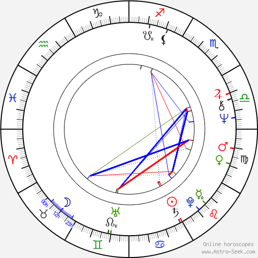 Aleksandr Leonidovich Kaydanovskiy tema natale, oroscopo, Aleksandr Leonidovich Kaydanovskiy oroscopi gratuiti, astrologia