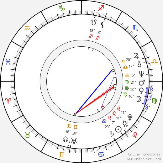 Alexander Spencer birth chart, biography, wikipedia 2019, 2020