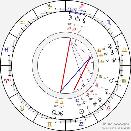 Beverly Todd birth chart, biography, wikipedia 2020, 2021