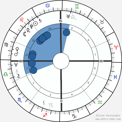 Bill Forsyth wikipedia, horoscope, astrology, instagram