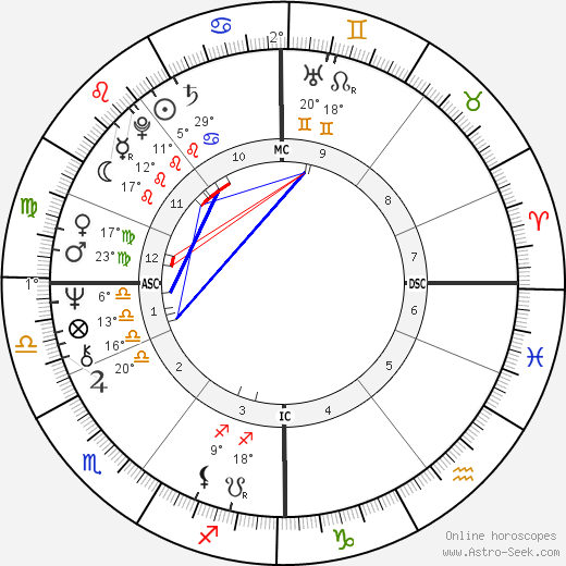 Bill Forsyth birth chart, biography, wikipedia 2019, 2020