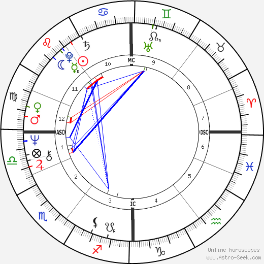 Bill Forsyth astro natal birth chart, Bill Forsyth horoscope, astrology
