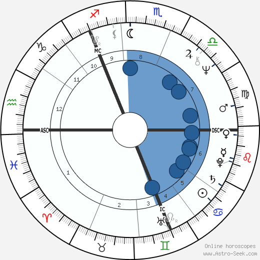 Bon Scott wikipedia, horoscope, astrology, instagram