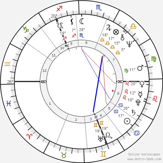 Bon Scott birth chart, biography, wikipedia 2019, 2020