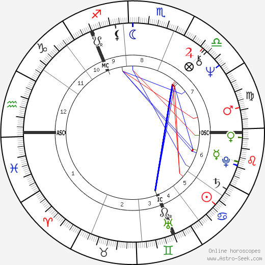 Bon Scott astro natal birth chart, Bon Scott horoscope, astrology