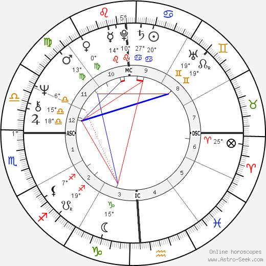 Cheech Marin birth chart, biography, wikipedia 2018, 2019