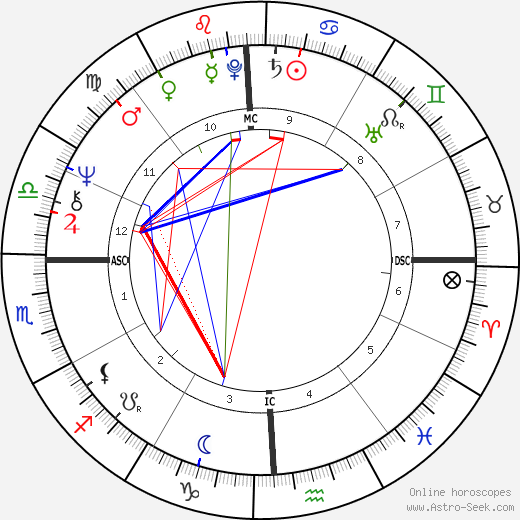 Cheech Marin horoscope, astrology, Cheech Marin astro natal birth chart