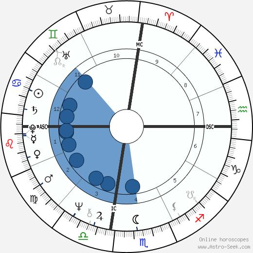 Cynthia Gregory wikipedia, horoscope, astrology, instagram
