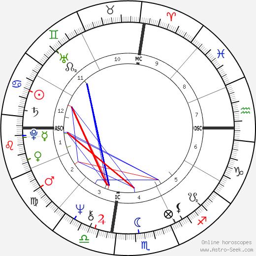 Cynthia Gregory tema natale, oroscopo, Cynthia Gregory oroscopi gratuiti, astrologia