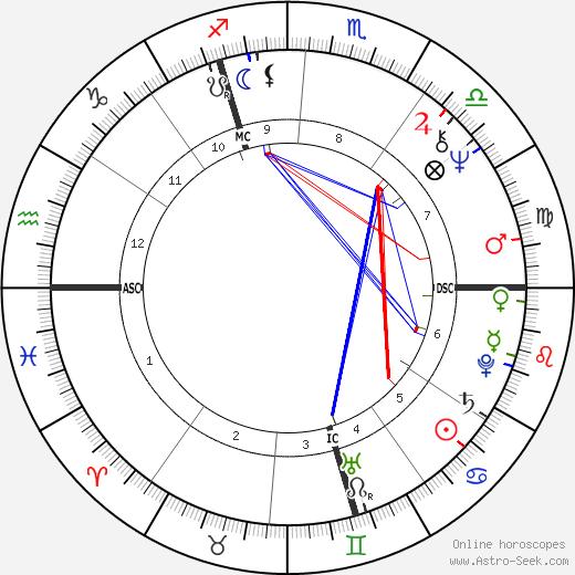 Daniel Kunth birth chart, Daniel Kunth astro natal horoscope, astrology