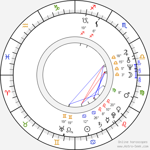 Daniela Hodrová birth chart, biography, wikipedia 2018, 2019