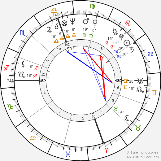 Danny Glover birth chart, biography, wikipedia 2018, 2019