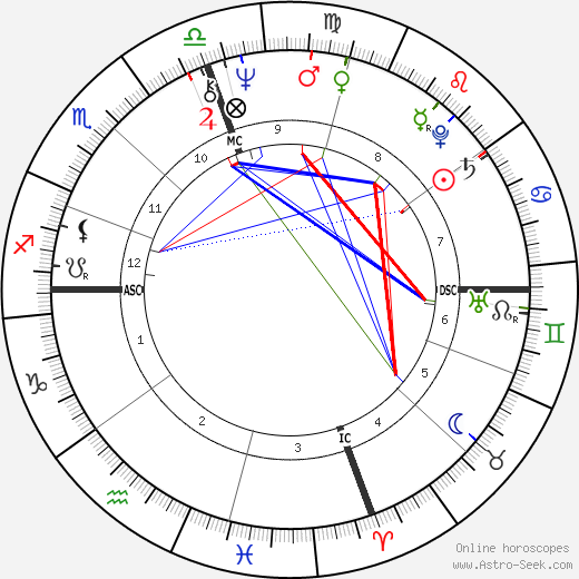 Danny Glover astro natal birth chart, Danny Glover horoscope, astrology