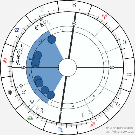 Demetra George wikipedia, horoscope, astrology, instagram