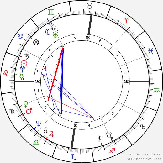 Demetra George день рождения гороскоп, Demetra George Натальная карта онлайн