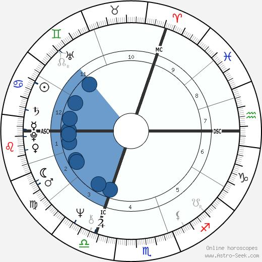 Diane Luciferia wikipedia, horoscope, astrology, instagram