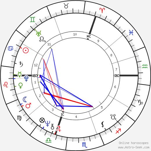 Diane Luciferia tema natale, oroscopo, Diane Luciferia oroscopi gratuiti, astrologia