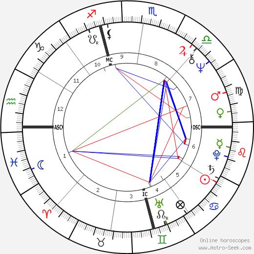 Dianne McIntyre день рождения гороскоп, Dianne McIntyre Натальная карта онлайн