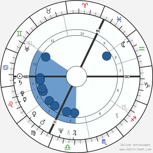 Elisabeth Garouste wikipedia, horoscope, astrology, instagram