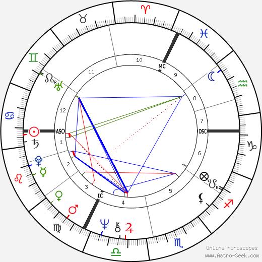 Elisabeth Garouste tema natale, oroscopo, Elisabeth Garouste oroscopi gratuiti, astrologia