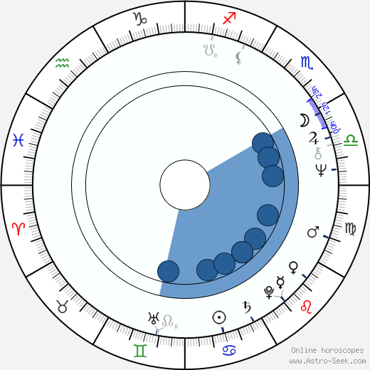 Fancy wikipedia, horoscope, astrology, instagram
