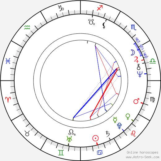 Fancy день рождения гороскоп, Fancy Натальная карта онлайн