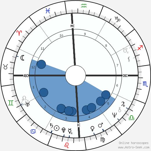 Fernando de Morais wikipedia, horoscope, astrology, instagram