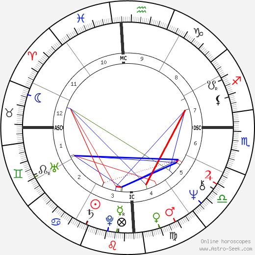 Fernando de Morais день рождения гороскоп, Fernando de Morais Натальная карта онлайн