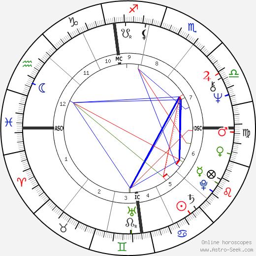 Francis Desmedt день рождения гороскоп, Francis Desmedt Натальная карта онлайн