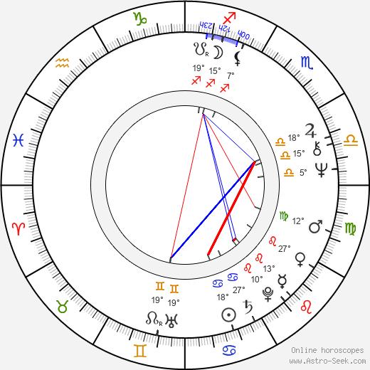 Gabriele Gysi birth chart, biography, wikipedia 2020, 2021