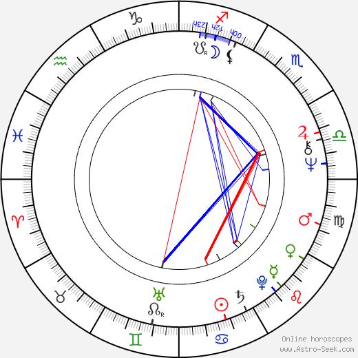 Gabriele Gysi birth chart, Gabriele Gysi astro natal horoscope, astrology