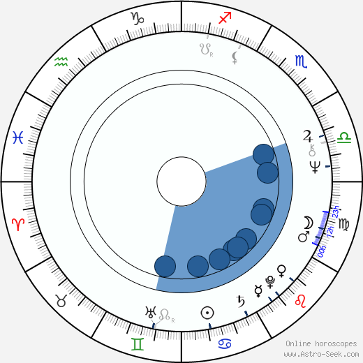 George Stover wikipedia, horoscope, astrology, instagram