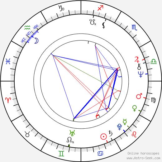 Georges Chamchoum astro natal birth chart, Georges Chamchoum horoscope, astrology