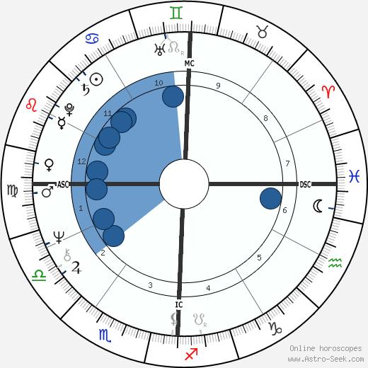 Gerald Gallego wikipedia, horoscope, astrology, instagram