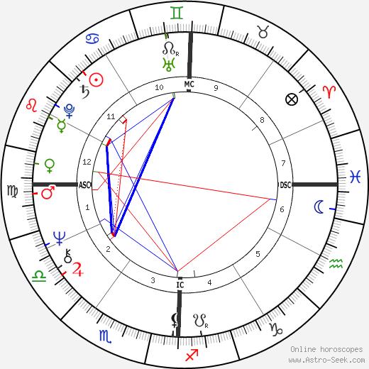 Gerald Gallego день рождения гороскоп, Gerald Gallego Натальная карта онлайн