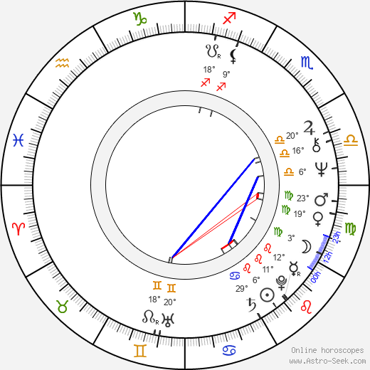 Ismo Vehkakoski birth chart, biography, wikipedia 2019, 2020