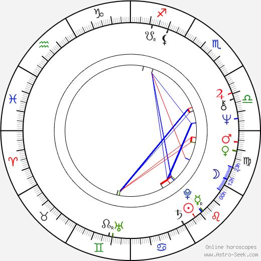 Ismo Vehkakoski astro natal birth chart, Ismo Vehkakoski horoscope, astrology